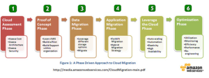 AWS migration phases for existing applications